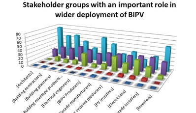Review of the BIPV market and educational needs in the field - Framework and Requirements' Analysis